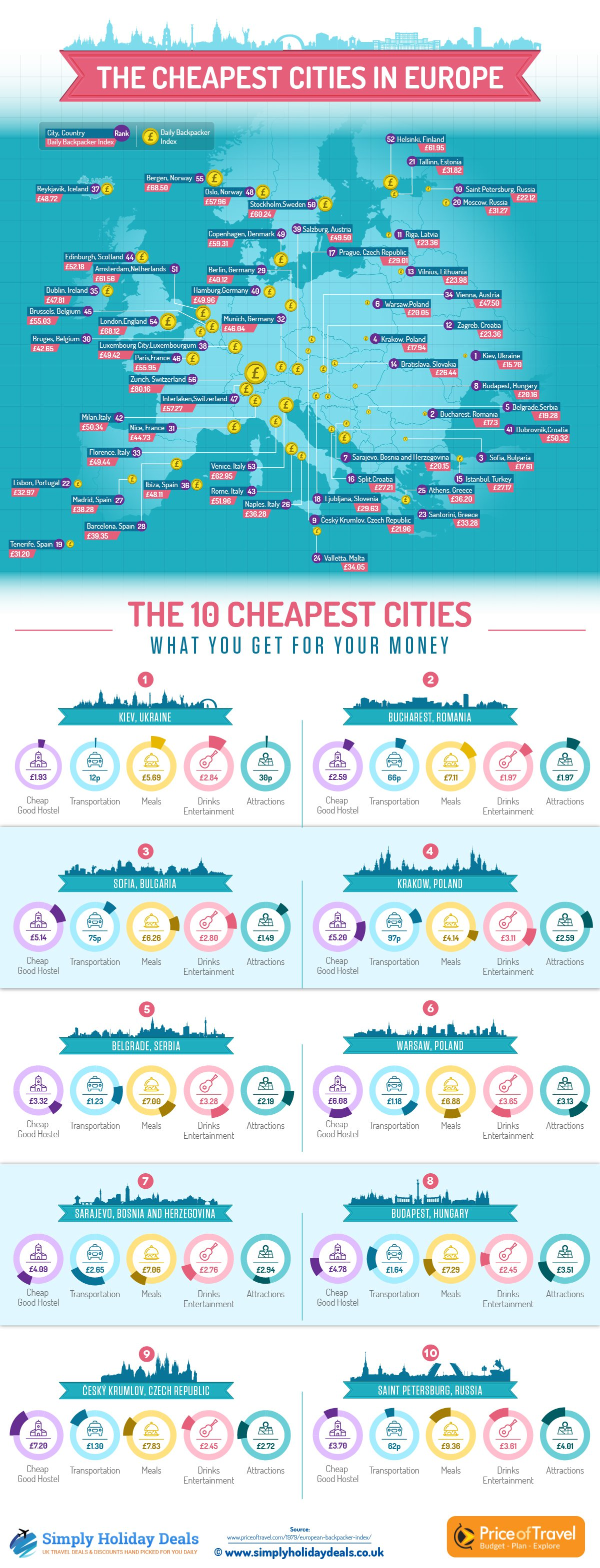 Where Is Sarajevo On The List Of The Cheapest Cities In Europe - Where is sarajevo